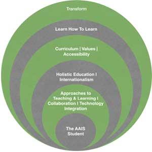 AAIS-circle